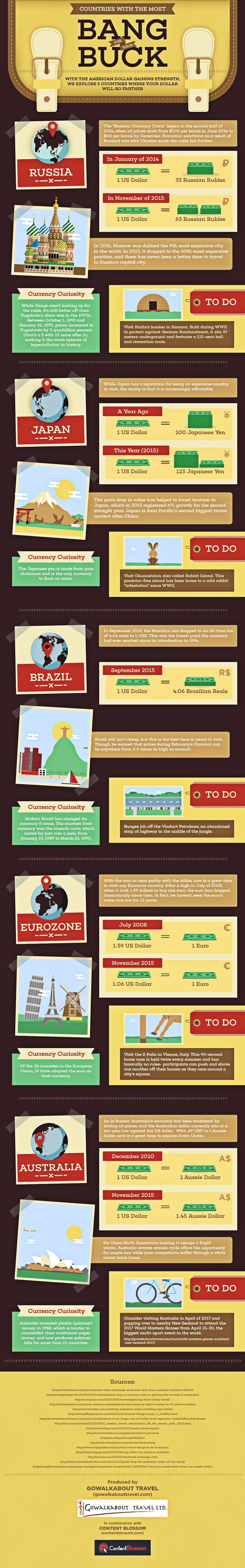 https://www.gowalkabouttravel.com/wp-content/uploads/2015/12/go_walk_about_travel_infographic795.jpg